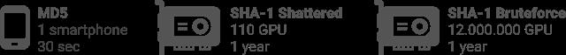 密码学大事件!研究人员公布第一例 SHA-1 哈希碰撞实例