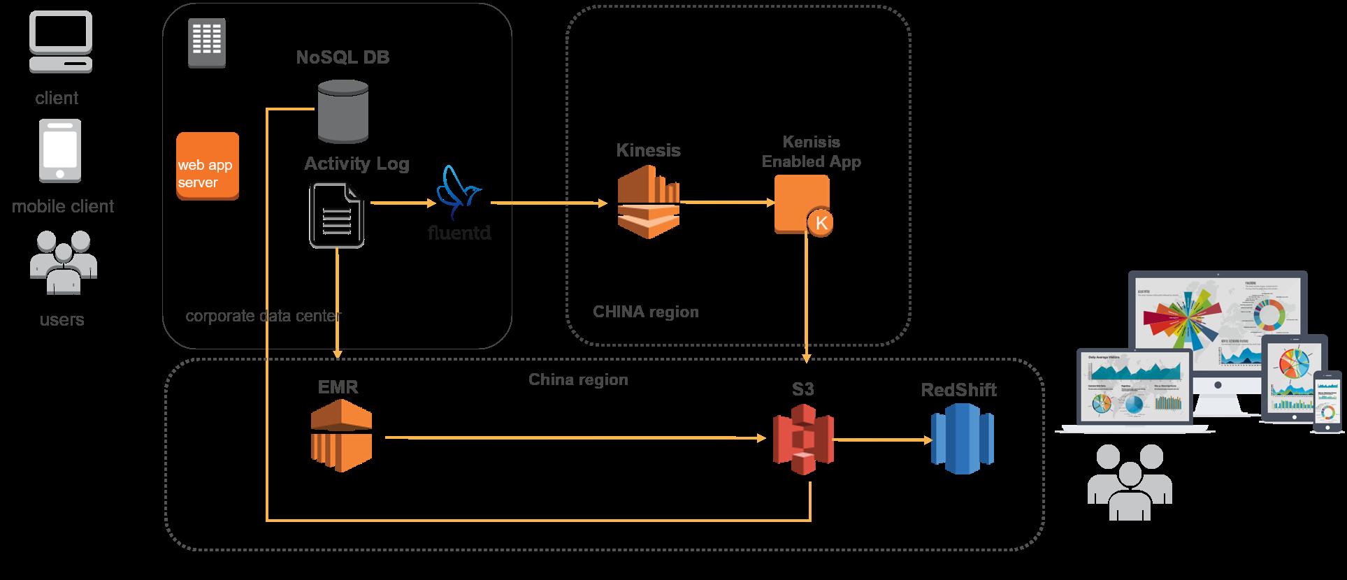 Amazon Redshift构建新一代数据分析BI系统Amazon Redshift构建新一代数据分析BI系统