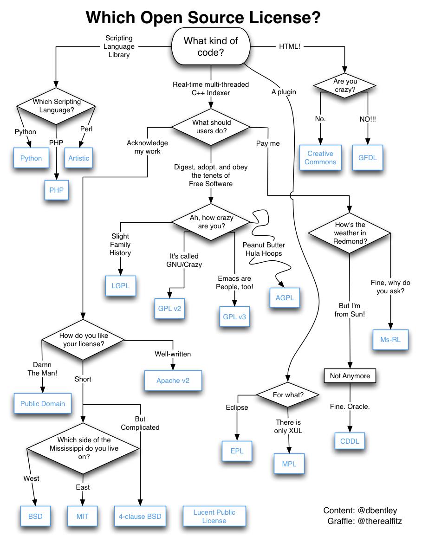 超实用!常用开源许可证有啥区别。超实用!常用开源许可证有啥区别。
