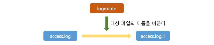 配置 logrotate 教程