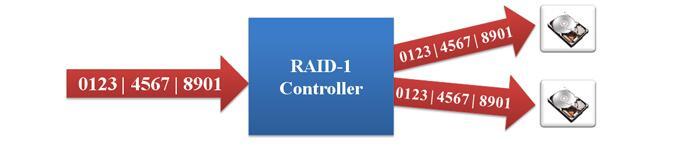 RHEL 配置 RAID 1步骤
