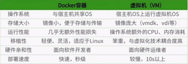 Docker 从入门到精通(一)基本操作