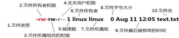 三类重要Linux文件的用途与区别