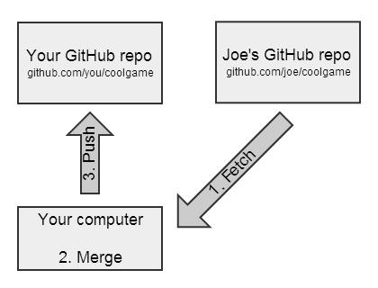 指南:在Github和Git上如何Fork指南:在Github和Git上如何Fork