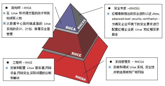 我眼中的Linux系统和红帽RHCE认证