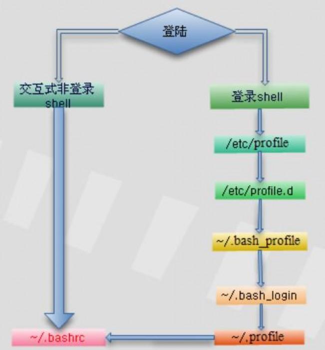 Linux系统中三类重要文件的作用与区别