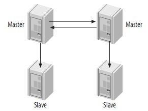 MySQL系列连载之主从复制原理MySQL系列连载之主从复制原理