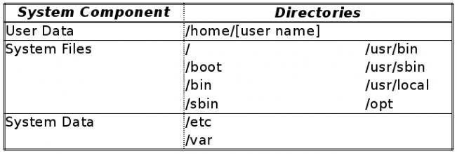 六条Linux系统备份优化的应用与技巧六条Linux系统备份优化的应用与技巧