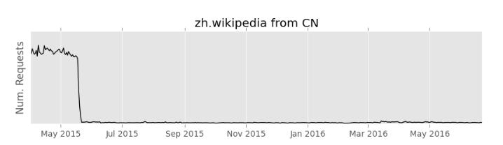 维基百科切换到 HTTPS 后挫败了政府审查 - 开源中国社区