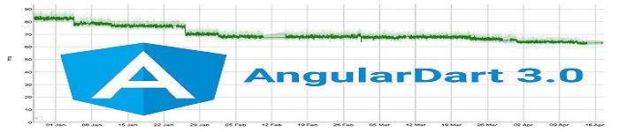 AngularDart 升级3.0,代码开发更高效