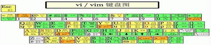 实践:linux Vi 实践操作大全
