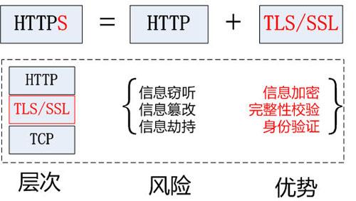 HTTPS 原理浅析及其在 Android 中的使用