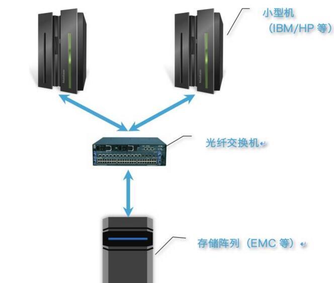 软件定义存储的数据库云化实践