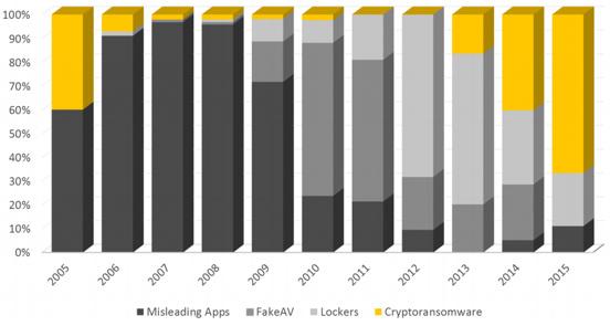比特币勒索攻击技术演进与趋势