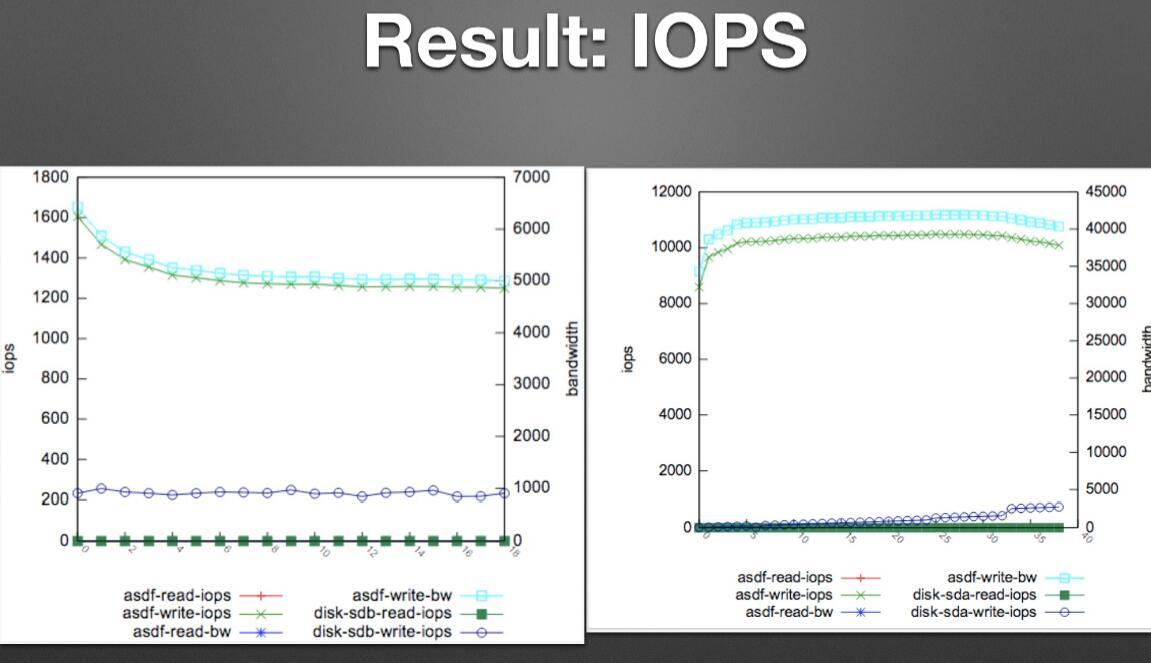 如何计算硬盘、RAID组与Ceph的IOPS!!!如何计算硬盘、RAID组与Ceph的IOPS!!!