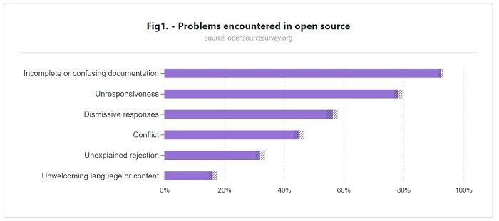 码农不重视文档:开源项目深受其苦
