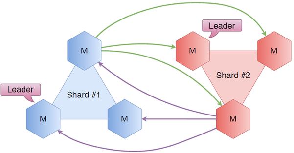NoSQL 数据库的主主备份原理及实施方案图解