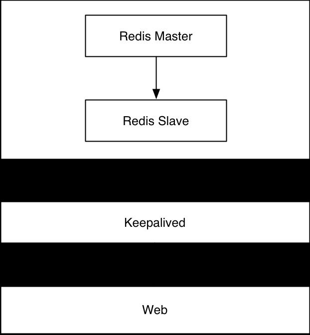 Redis高可用性实践Redis高可用性实践