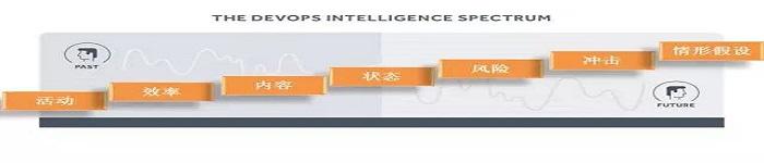 究竟什么是DevOps Intelligence?