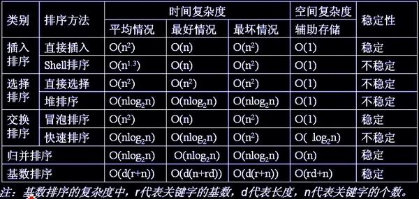 八大排序算法讲解与比较八大排序算法讲解与比较