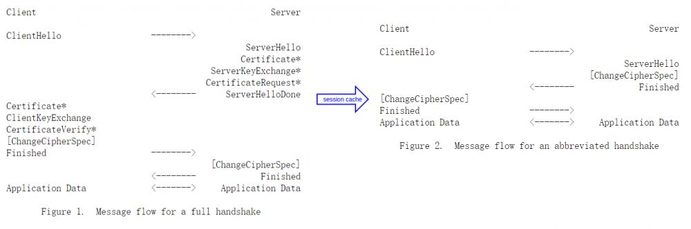 HTTPS 性能优化学习笔记