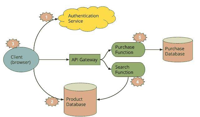 关于Serverless服务的几点建议