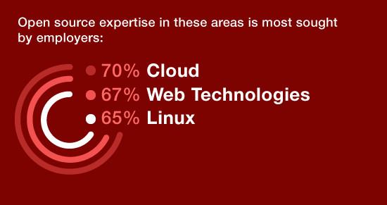 专业开源人员的需求仍在增长专业开源人员的需求仍在增长