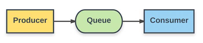 Java消息服务在Spring Boot中的使用