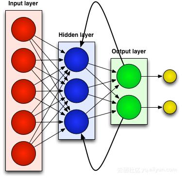 时间序列数据的首选神经网络时间序列数据的首选神经网络