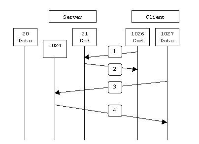 看懂FTP的主动和被动模式看懂FTP的主动和被动模式