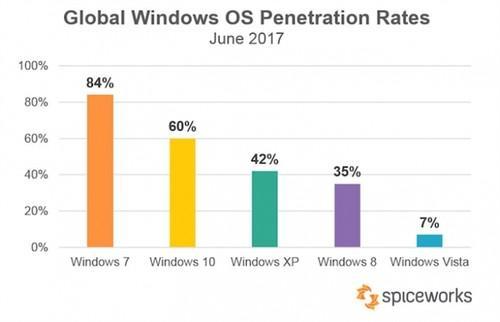 Windows 10更新率暴涨:因勒索病毒全球爆发Windows 10更新率暴涨:因勒索病毒全球爆发