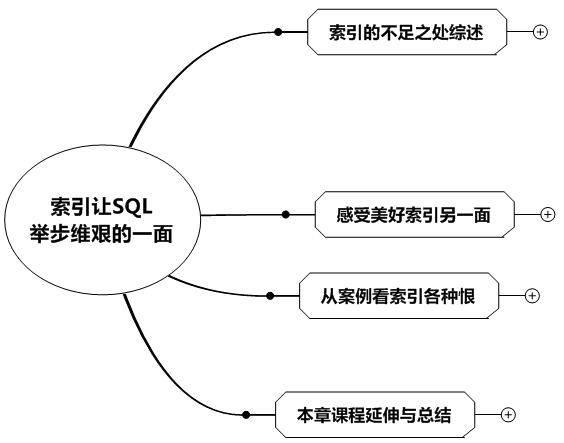 索引让SQL举步维艰的秘密索引让SQL举步维艰的秘密