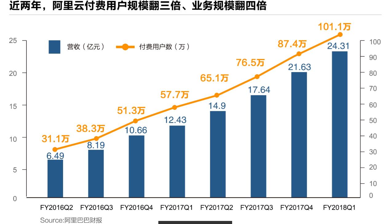 阿里云付费用户破100万 用户规模亚洲最大阿里云付费用户破100万 用户规模亚洲最大