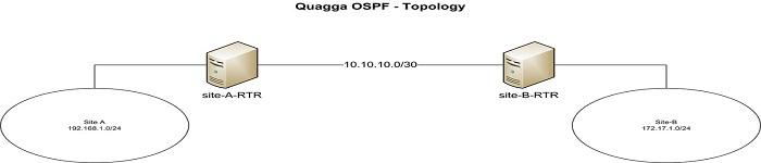 将你的 CentOS 变成 OSPF 路由器