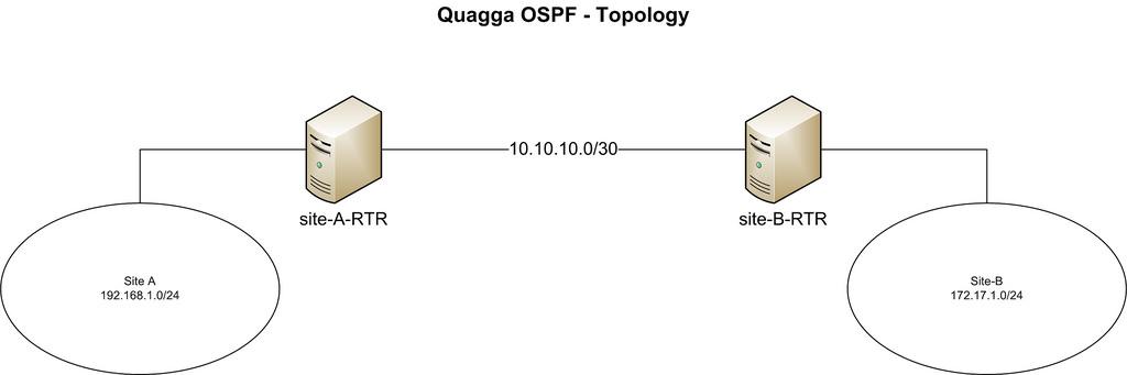 将你的 CentOS 变成 OSPF 路由器将你的 CentOS 变成 OSPF 路由器