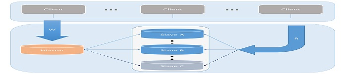 浅析开源数据库MySQL架构