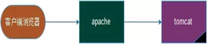 使用apache反代tomacat
