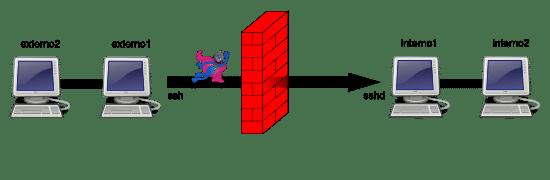 通过 SSH 实现 TCP / IP 隧道(端口转发)