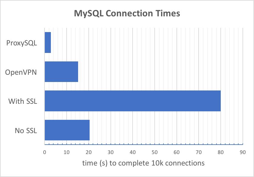 使用 ProxySQL 提高 MySQL SSL 的连接性能使用 ProxySQL 提高 MySQL SSL 的连接性能