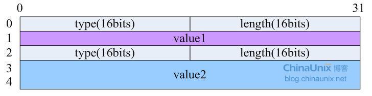 用户空间和内核空间通讯-Netlink 上用户空间和内核空间通讯-Netlink 上
