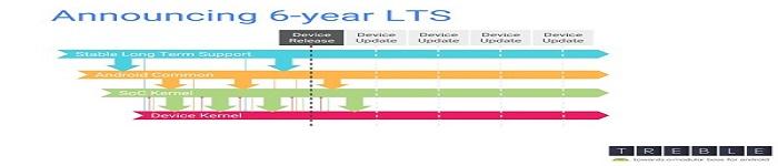 Linux LTS内核维护期延长至6年