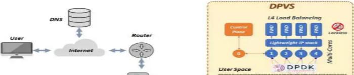 开源负载均衡器DPVS