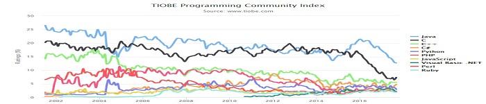 2017年9月编程语言排行榜:Java、C与C++三巨头还能统治排行榜?
