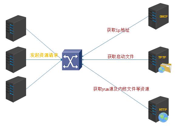自动化运维必备-PXE批量安装系统自动化运维必备-PXE批量安装系统