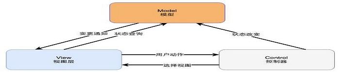 干货!9种高性能可用高并发的技术架构