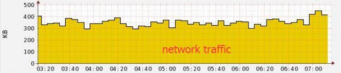 linux下 查看网卡流量办法总结