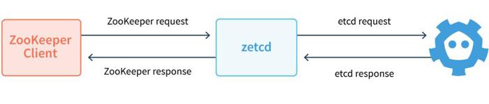 zetcd解决如何让应用解除对ZooKeeper的依赖