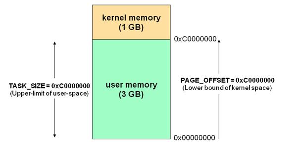 Linux 的内核空间与用户空间介绍Linux 的内核空间与用户空间介绍