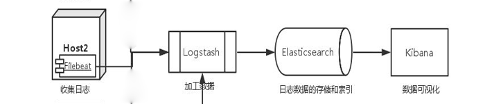 详解:Filebeat轻量级日志采集工具