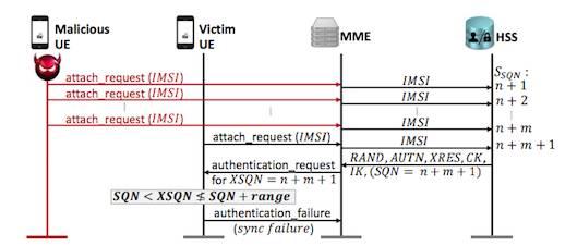 4G LTE网络协议漏洞4G LTE网络协议漏洞